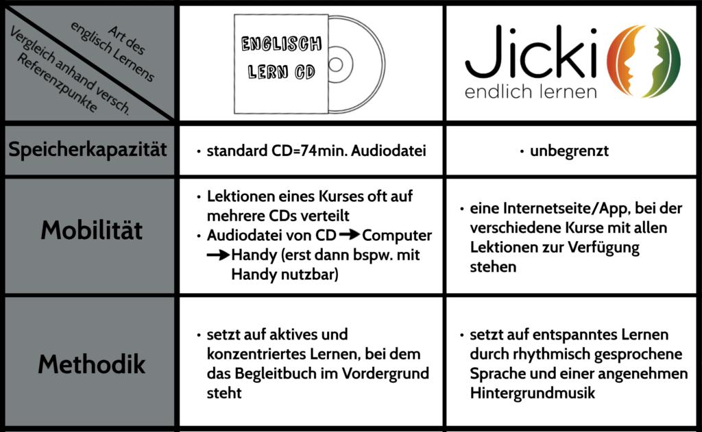 Vergleich Jicki Englisch Lern CD