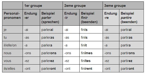 Französisch Verben konjugieren Futur