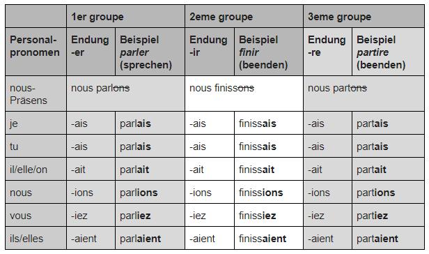 Französisch Verben konjugieren Imparfait