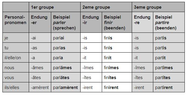 Französisch Verben konjugieren Vergangenheit