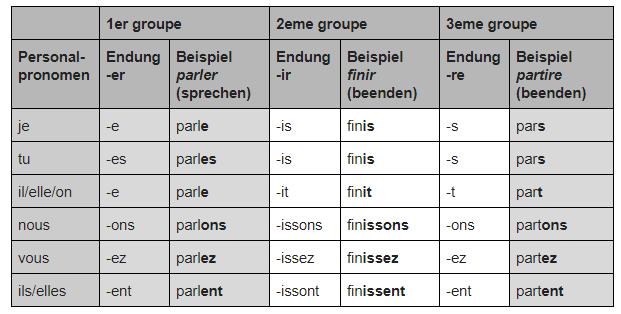 Französisch Verben konjugieren Präsens