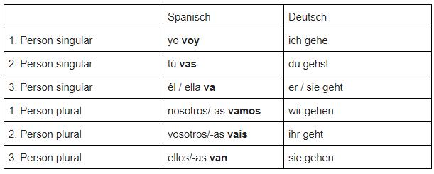Spanisch Verben konjugieren - unregelmäßiges Verb ir
