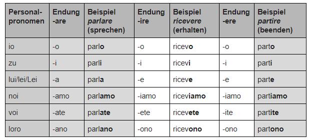 Italienisch Verben konjugieren Präsens