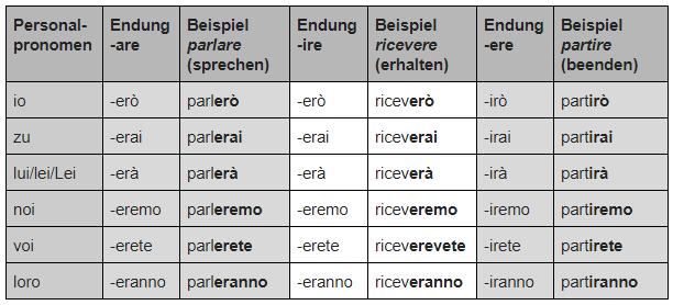 Italienisch Verben konjugieren Futur